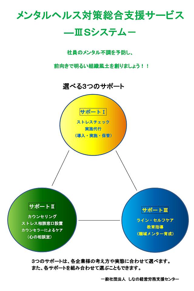 ⅢSシステム1